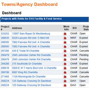 Town and Agency Dashboard